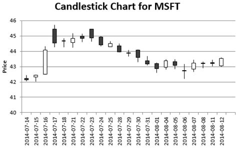 candlestick pattern with exle candle chart excel plot a candlestick chart with vba