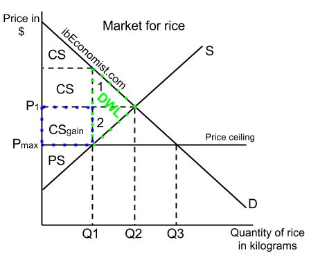 Diagram Of Price Ceiling by Government Intervention Maximum Price Price Ceiling