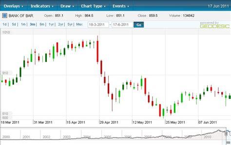 bank of baroda price aig recap deal to sale seen in might 10