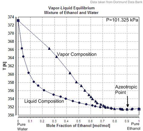 water ethanol phase diagram praktikum organische chemie trennung und isolierung