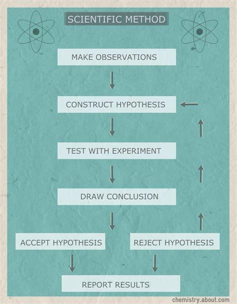 diagram method scientific method flow chart