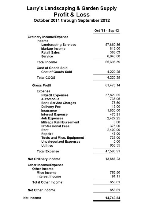 american river bank profit and loss statement
