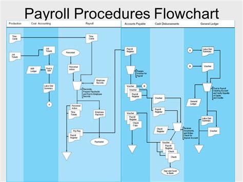 payroll process flowchart flowchart of payroll processing system create a flowchart