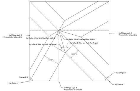 Hip Rafter Angle Roof Framing Geometry Miter And Saw Blade Bevel Angles