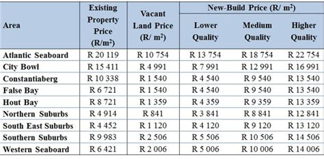 the cost of building a house vs buying building price vs buying price understanding cape town property prices