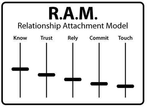 how to ram model cnm 016 relationship attachment model ram with jim