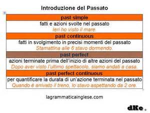 Tempi verbali del passato in inglese schema e traduzione