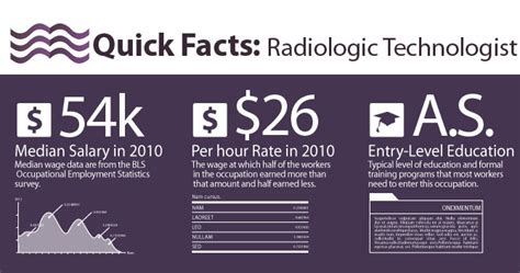 8 X Tech Duties Duties Radiologic Technologist Education Requirements Radiology by How To Become A Radiologic Technologist