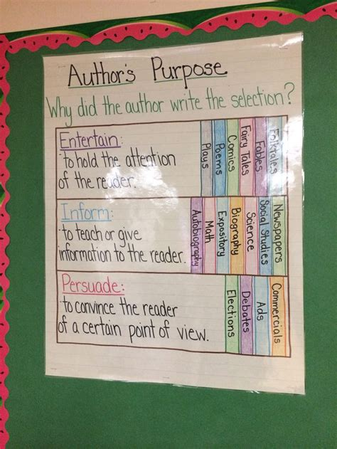 the s purpose author s purpose anchor chart 5th grade creations to recreate