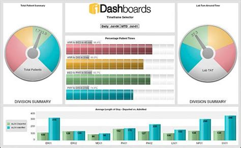 spread sheet healthcare dashboard spreadsheet template project
