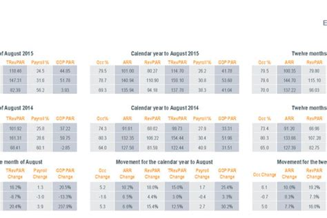 gross operating profit per available room hotstats european chain hotels market review august 2015 hospitality net