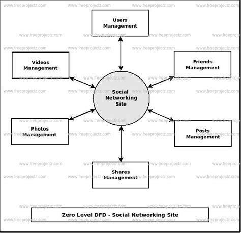 website dfd social networking site dataflow diagram