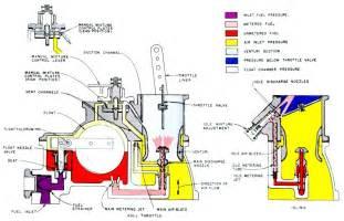 Fuel System History Aircraft Carburetors And Fuel Systems A Brief History 05