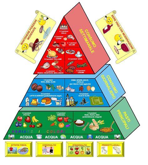 piramide alimentare inran la piramide della nutrizione unicam 2010