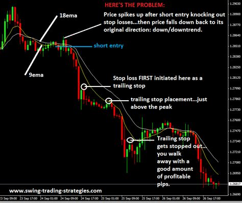 swing forex trading strategy floor traders method forex trading strategy with no stop loss