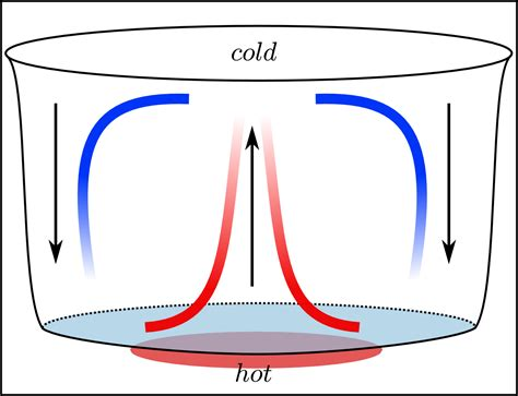 pattern of thermal energy convection