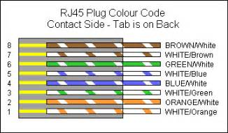 all pinout rj45 pin out