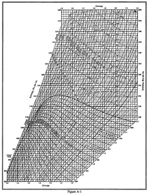 enthalpy entropy    mollier diagram engineers edge wwwengineersedgecom