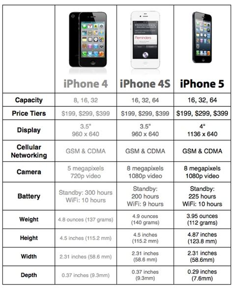 apple iphone 5 iphone 4s iphone 4 compare specifications apple iphone5 iphone4s