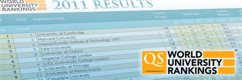 Mba Ratings In South Africa by Qs World Mba Tour Africa Qs World Rankings
