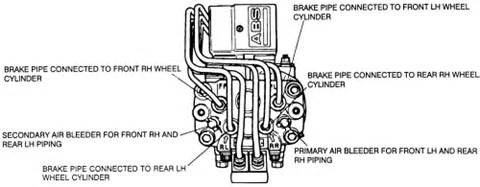 Anti Lock Brake System Bleeding Repair Guides Anti Lock Brake System Bleeding The