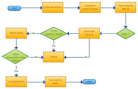 8 Flowchart Templates Excel Templates Free Visio Flowchart Templates