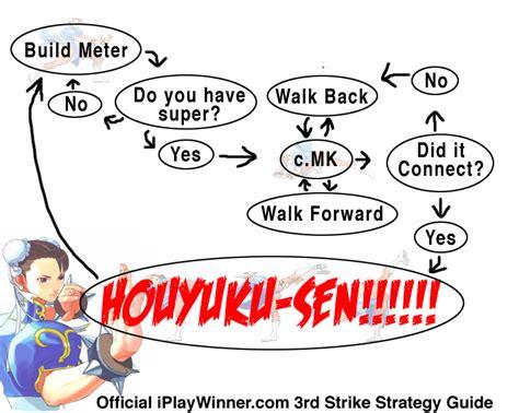 fighter flowchart 3rd strike feedback series mr jared iplaywinner