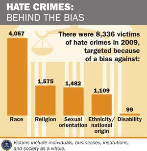 fbi — hate crimes report