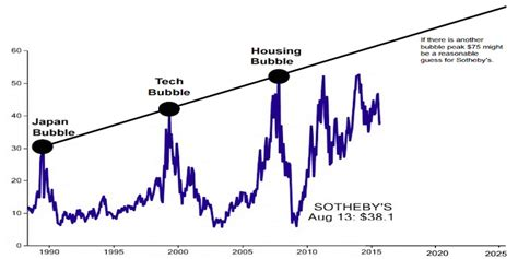 the bubble isn t bursting 6 reasons why it is still this chart will tell you when the next stock market bubble