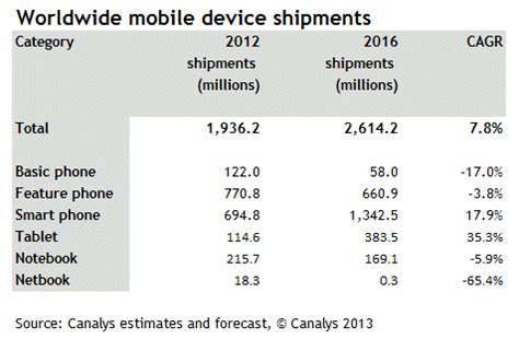canalys newsroom  mobile device market to reach 2.6