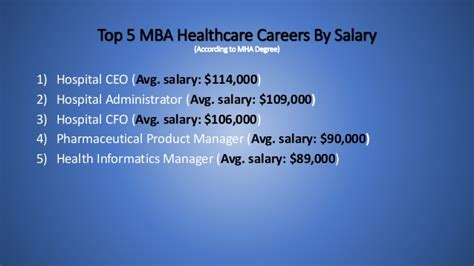 Mba Mha Starting Salary by Healthcare Management Powerpoint