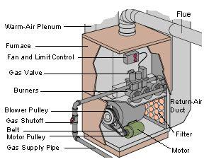 furnace not working diy furnace troubleshooting repairs