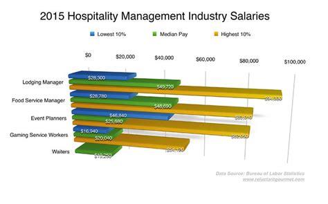 Kitchen Manager Average Salary Kitchen Manager Average Salary 28 Images Hair Stylist