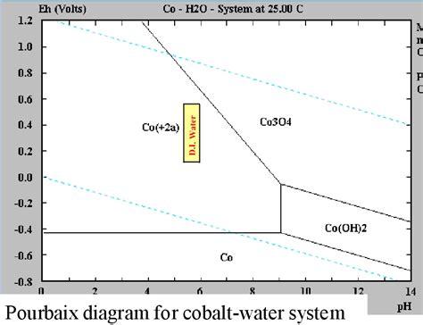 diagramme potentiel ph de l eau oxygénée reaction complexe du cobalt