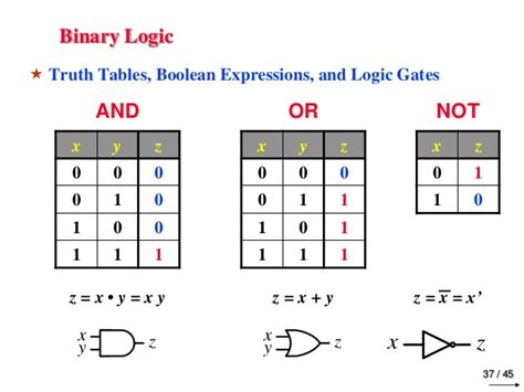 digital and logic design chapter 1 binary systems
