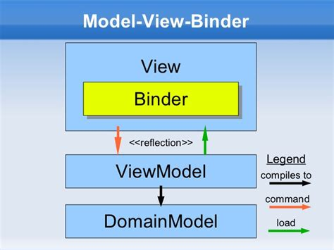 mvvm pattern java exle design patterns in zk java mvvm as model view binder