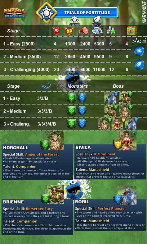 trials fortitude empires puzzles wiki fandom