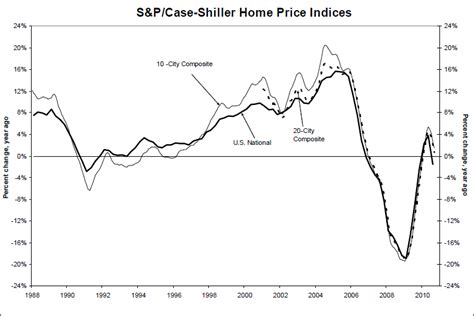 policy and economy u s house prices fell 1 5 in q3 2010