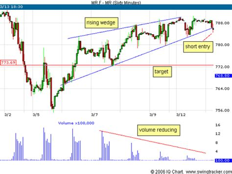 wedge pattern stock chart tales from the trenches the rising wedge breakdown