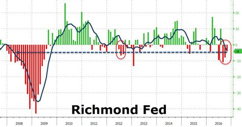 Roots Trend 2008 by Richmond Fed Confirms Weakest Economic Trend Since 2008