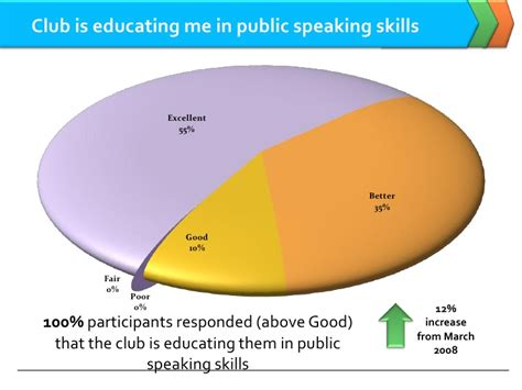 Survey Club - artof speaking club satisfaction survey responses oct 08