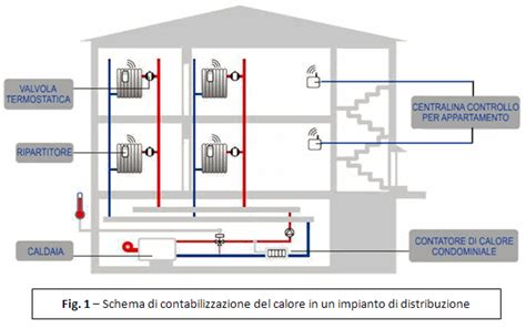 riscaldamento a pavimento centralizzato casa immobiliare accessori riscaldamento centralizzato