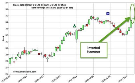hammer pattern stock chart use this stock chart to quot see quot your trades like a pro