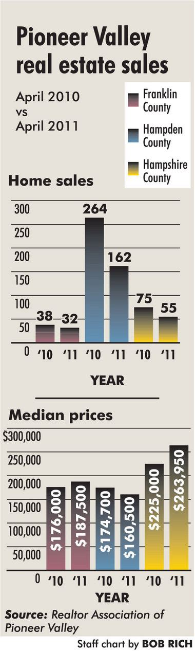 massachusetts market improves but pioneer valley