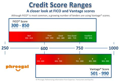 what credit score should you have to buy a house credit score range archives pengeportalen