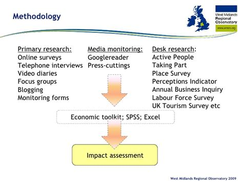 What Is Desk Review In Research Methodology cultural olympiad west midlands research methodology diagram