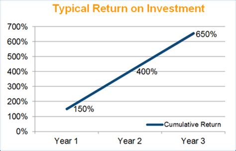 Apartment Cap Rate Definition What Is The Average Return On Investment Buffalofix19 Ga