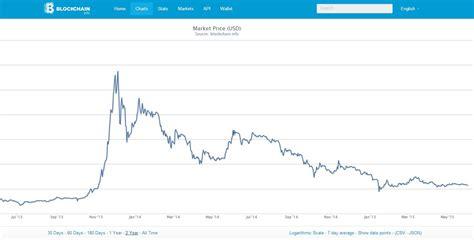 bitcoin quote bitcoin worth today satoshi bitcoin paper
