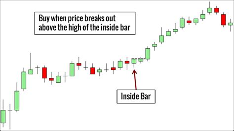 inside bar price action pattern definition how to trade 10 price action bar patterns you must know trading