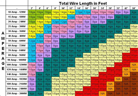 wire gauge ratings chart help expedition portal